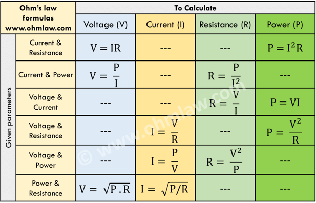 Electrical Formula Calculator : Ohm s law formulas
