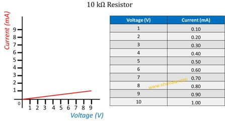 ohms-law-graph-for-10-kilo-ohms-resistor