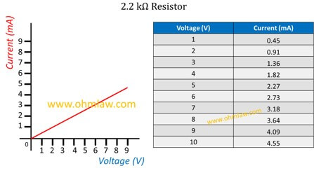 ohms-law-graph-for-2.2-kilo-ohms-resistor