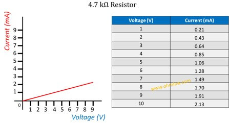ohms-law-graph-for-4.7-kilo-ohms-resistor