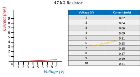 ohms-law-graph-for-47-kilo-ohms-resistor