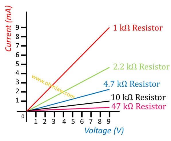 how slope of a voltage-current graph relates to resistance • ohm law  ohm law