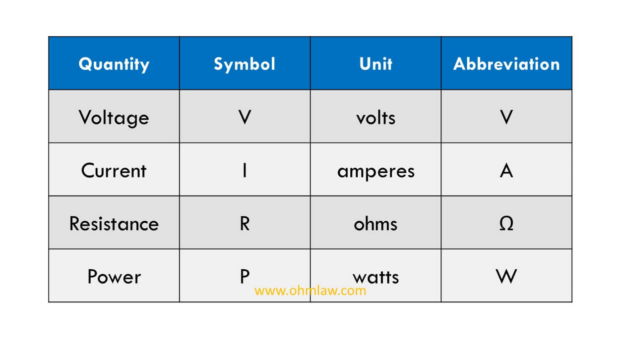 Units Of Quantities Used In Ohm U0026 39 S Law  U2022 Ohm Law